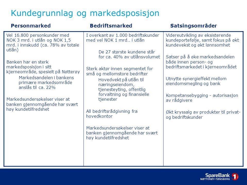 Kundegrunnlag og markedsposisjon Personmarked. Bedriftsmarked