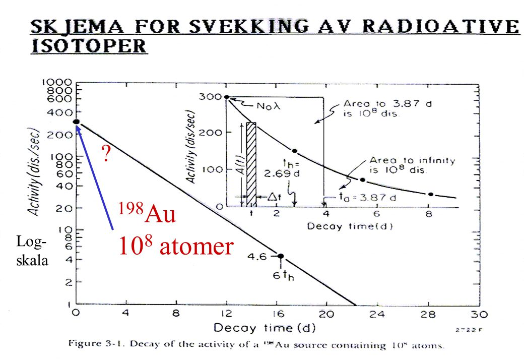 198Au 108 atomer Log- skala