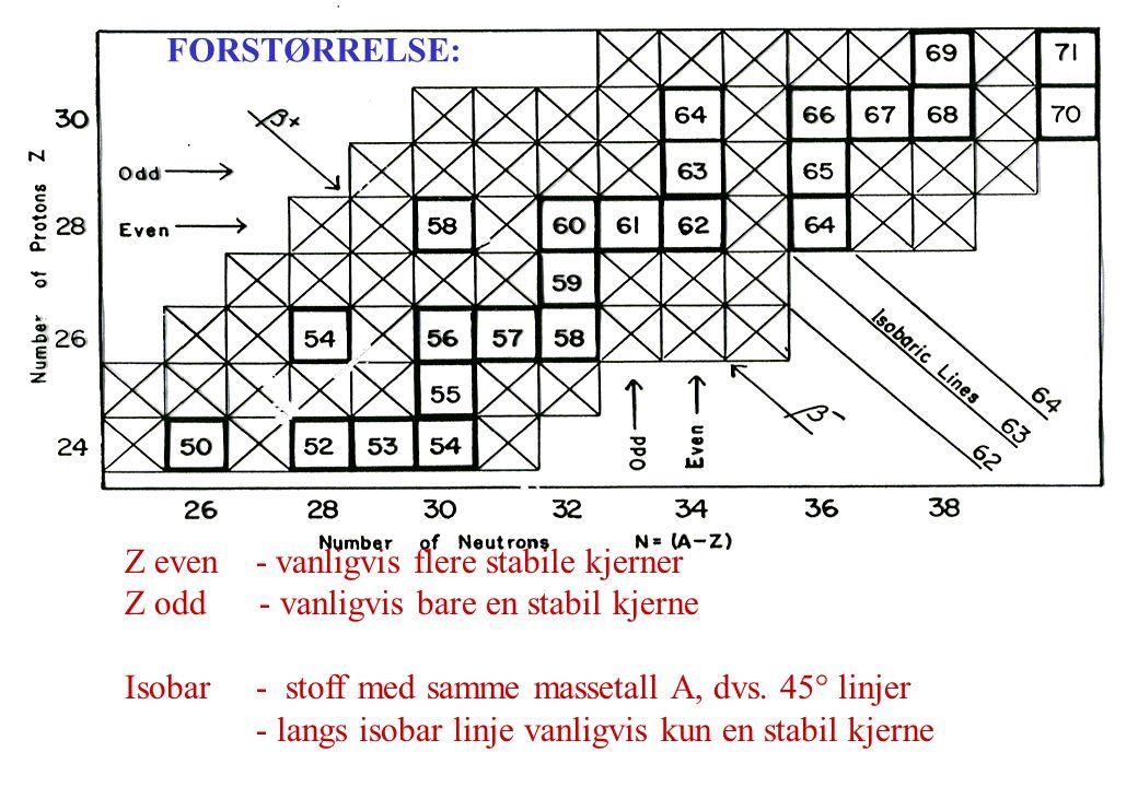 FORSTØRRELSE: Z even - vanligvis flere stabile kjerner. Z odd - vanligvis bare en stabil kjerne.