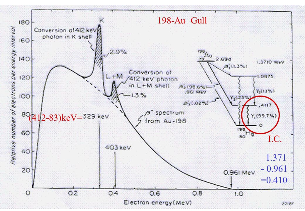 198-Au Gull (412-83)keV= I.C. 1.371 - 0.961 =0.410