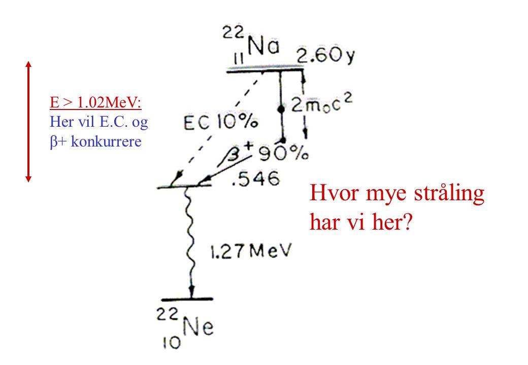 Hvor mye stråling har vi her E > 1.02MeV: Her vil E.C. og