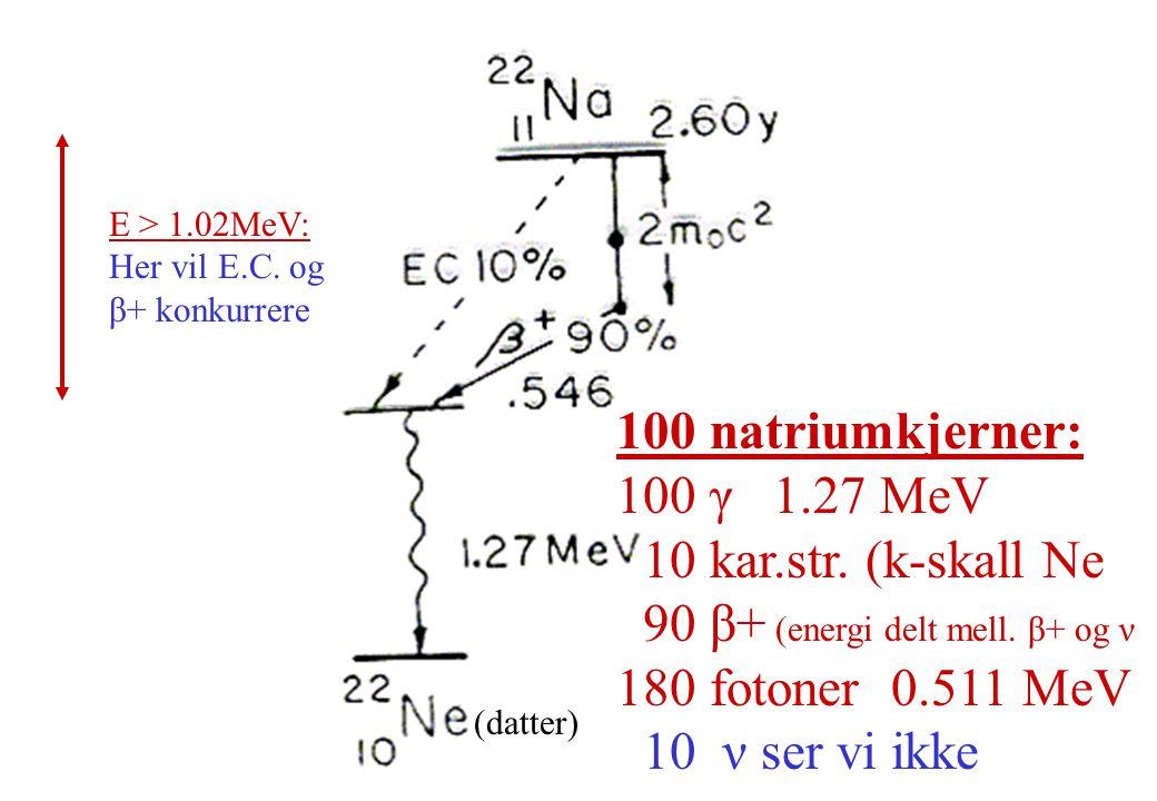 90 β+ (energi delt mell. β+ og ν 180 fotoner 0.511 MeV
