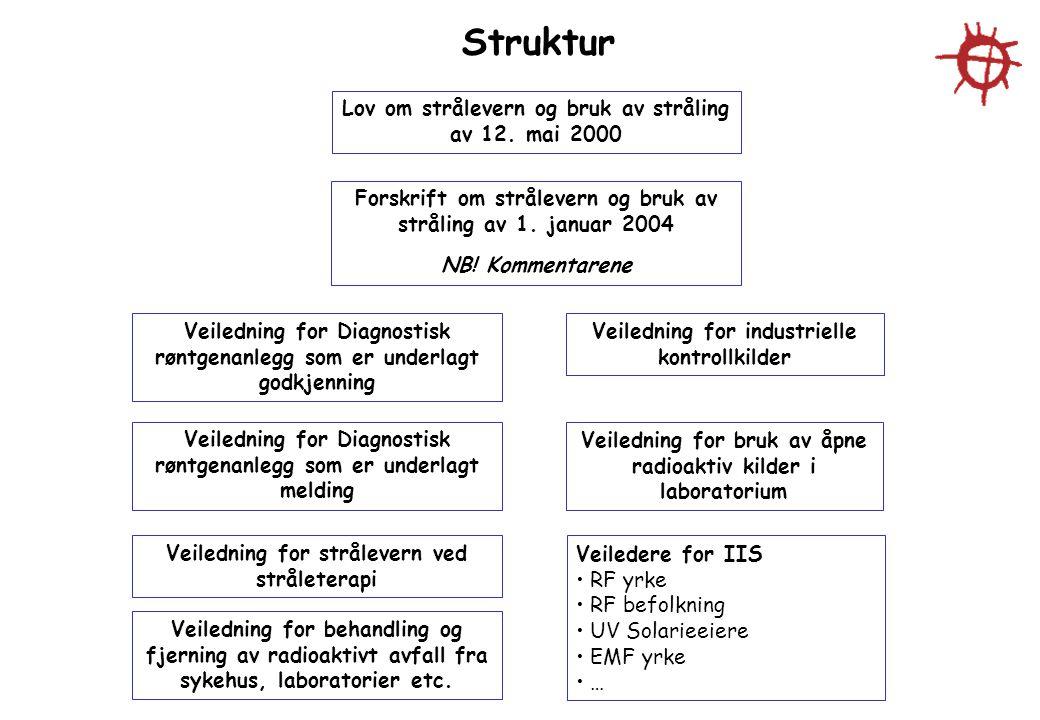 Struktur Lov om strålevern og bruk av stråling av 12. mai 2000