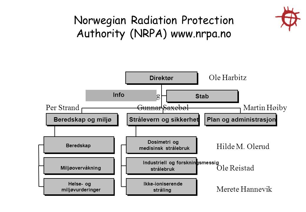 Norwegian Radiation Protection Authority (NRPA) www.nrpa.no
