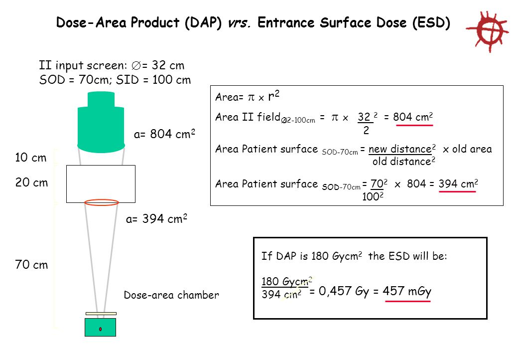 Dose-Area Product (DAP) vrs. Entrance Surface Dose (ESD)