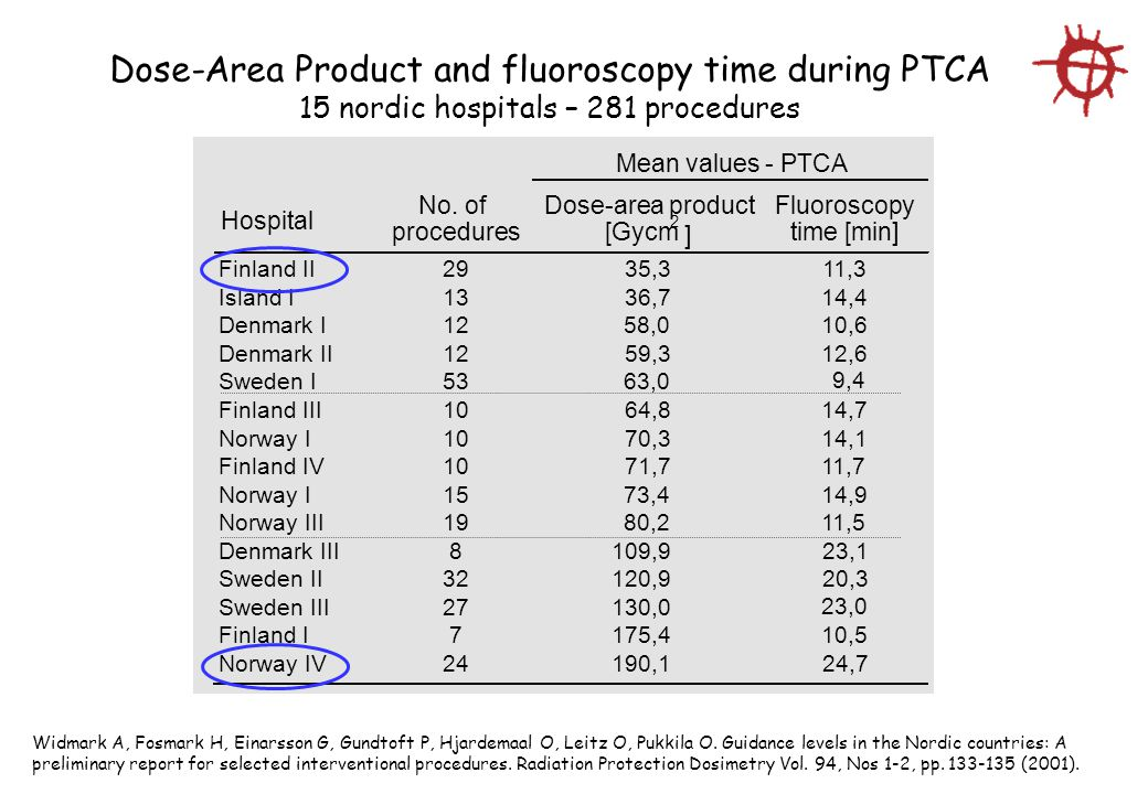 Dose-Area Product and fluoroscopy time during PTCA
