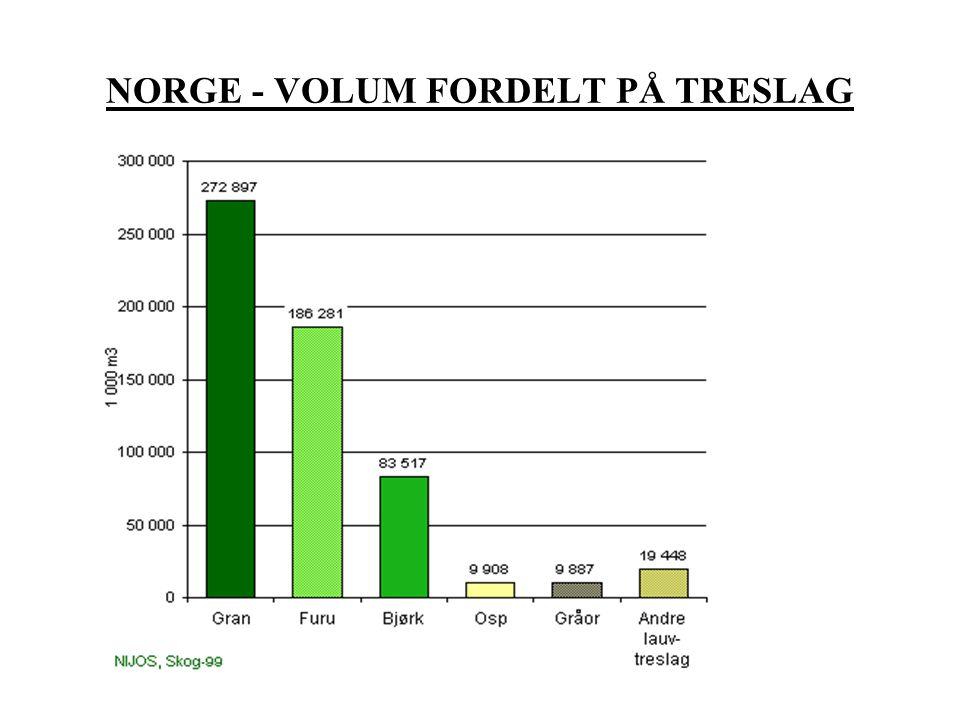 NORGE - VOLUM FORDELT PÅ TRESLAG