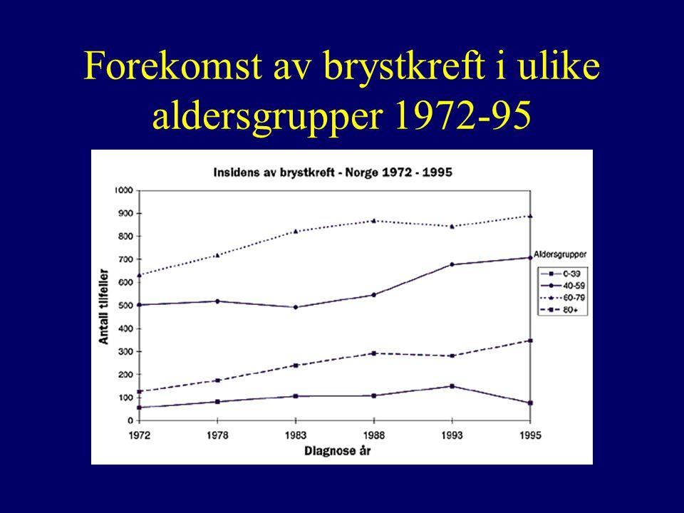 Forekomst av brystkreft i ulike aldersgrupper 1972-95