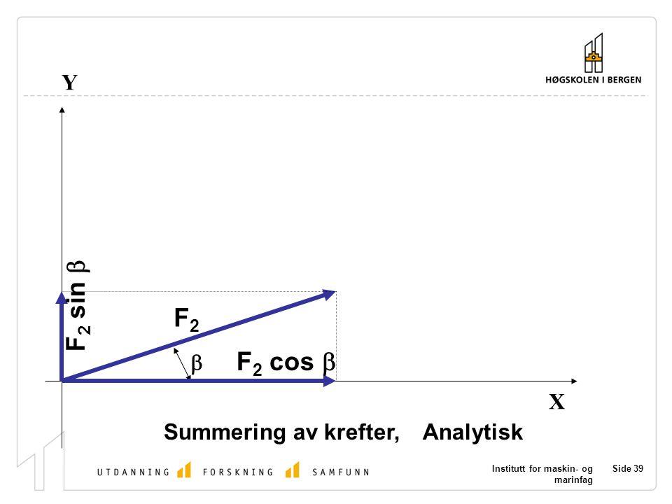 F2 sin b F2 F2 cos b Y b X Summering av krefter, Analytisk