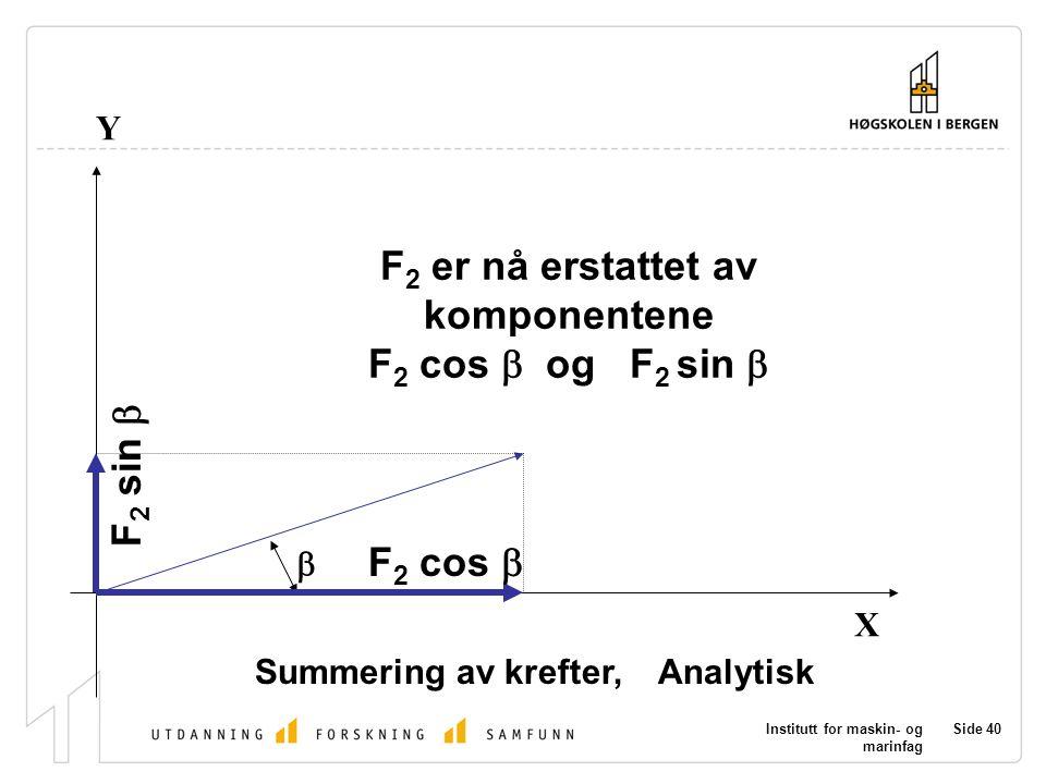 F2 er nå erstattet av komponentene F2 cos b og F2 sin b F2 sin b