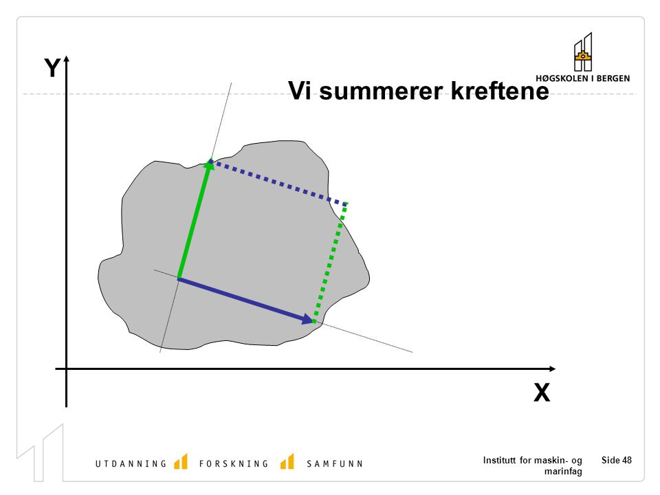 Y Vi summerer kreftene X Institutt for maskin- og marinfag