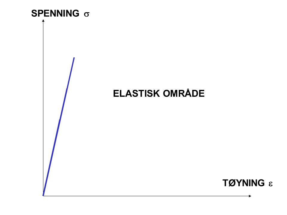 SPENNING s ELASTISK OMRÅDE TØYNING e