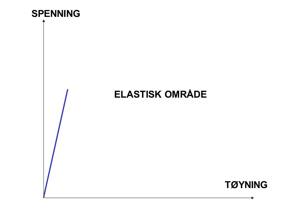 SPENNING ELASTISK OMRÅDE TØYNING