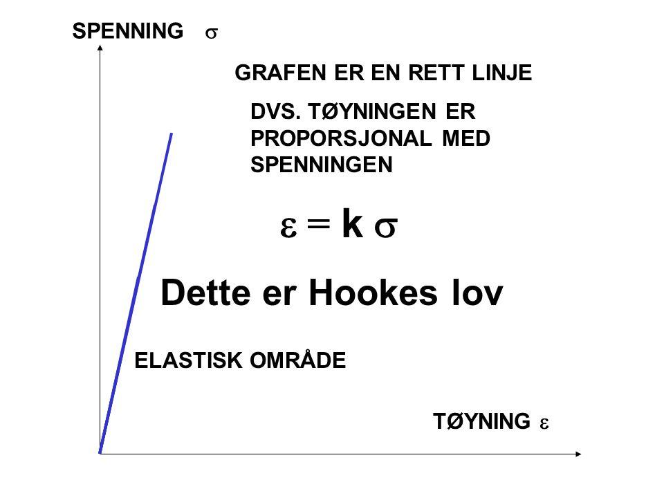 e = k s Dette er Hookes lov SPENNING s GRAFEN ER EN RETT LINJE