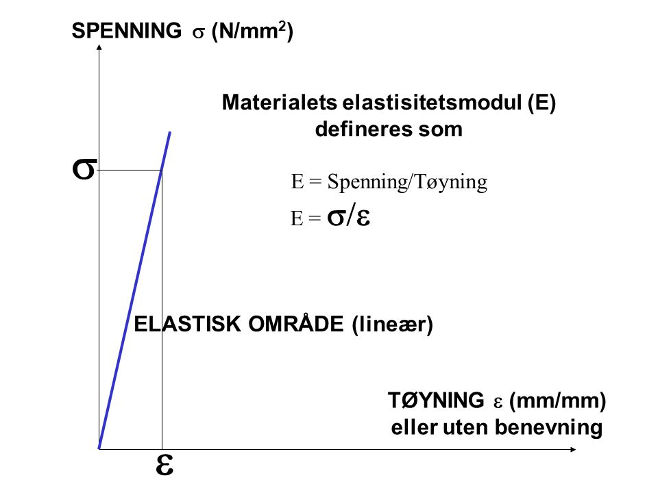 Materialets elastisitetsmodul (E)