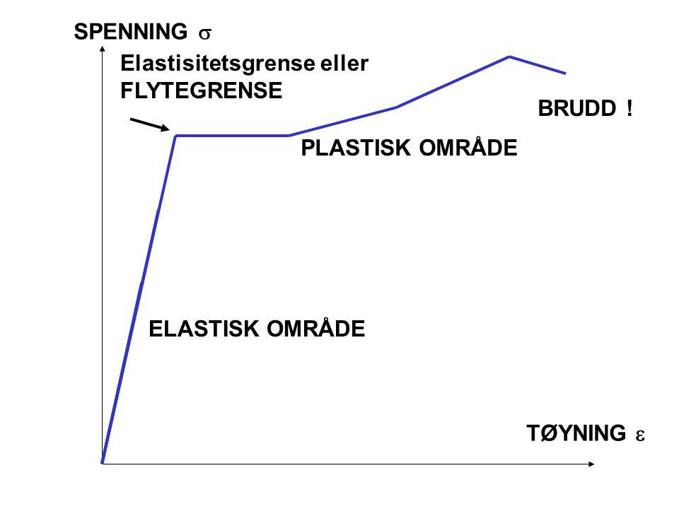 SPENNING s Elastisitetsgrense eller FLYTEGRENSE BRUDD ! PLASTISK OMRÅDE ELASTISK OMRÅDE TØYNING e