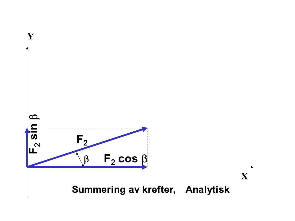 Y F2 sin b F2 b F2 cos b X Summering av krefter, Analytisk