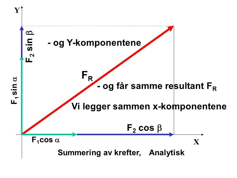FR F2 sin b - og Y-komponentene - og får samme resultant FR