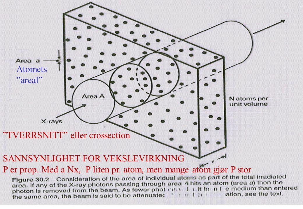 Atomets areal TVERRSNITT eller crossection. SANNSYNLIGHET FOR VEKSLEVIRKNING.