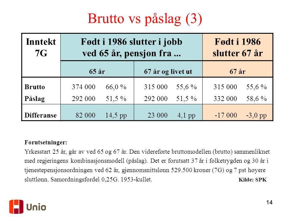 Brutto vs påslag (3) Inntekt 7G Født i 1986 slutter i jobb