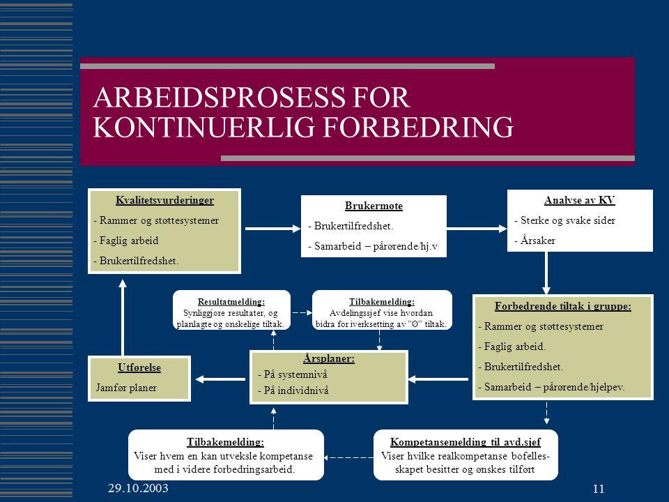 ARBEIDSPROSESS FOR KONTINUERLIG FORBEDRING