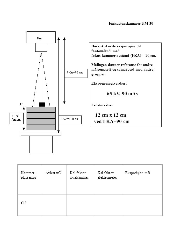 ved FKA=90 cm Ionisasjonskammer PM-30