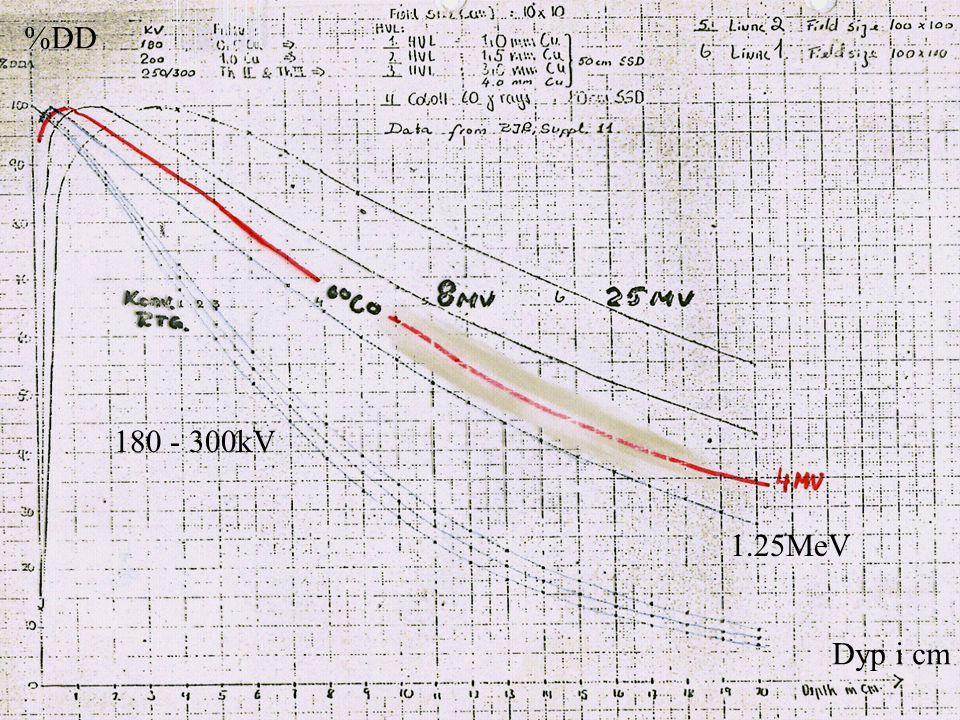 %DD 180 - 300kV 1.25MeV Dyp i cm