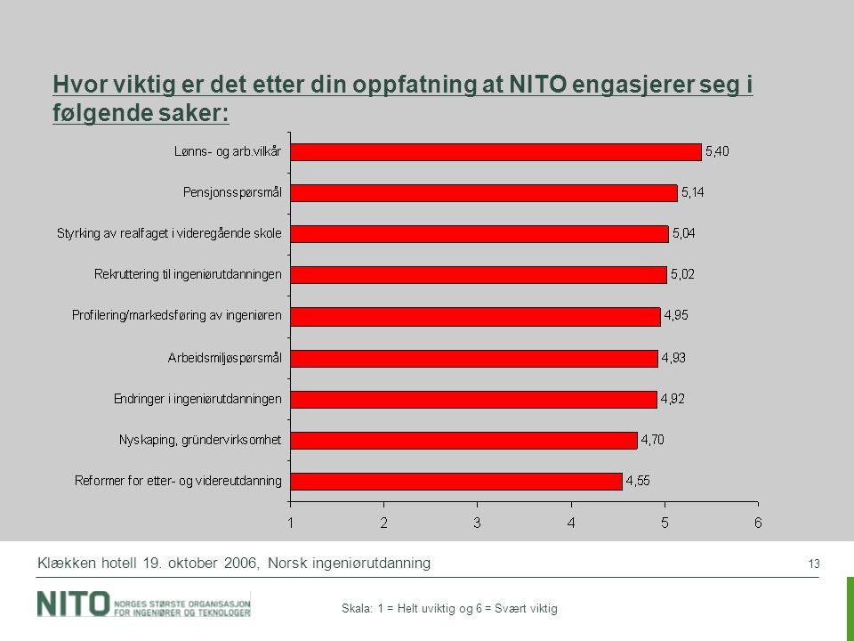 05.04.2017 Hvor viktig er det etter din oppfatning at NITO engasjerer seg i følgende saker: Klækken hotell 19. oktober 2006, Norsk ingeniørutdanning.