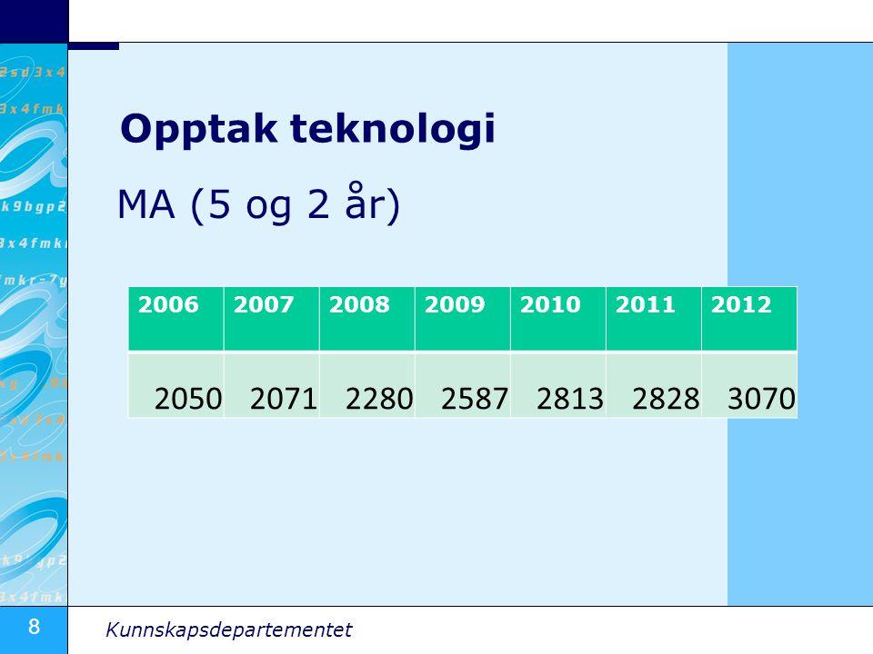 Opptak teknologi MA (5 og 2 år) 2050 2071 2280 2587 2813 2828 3070