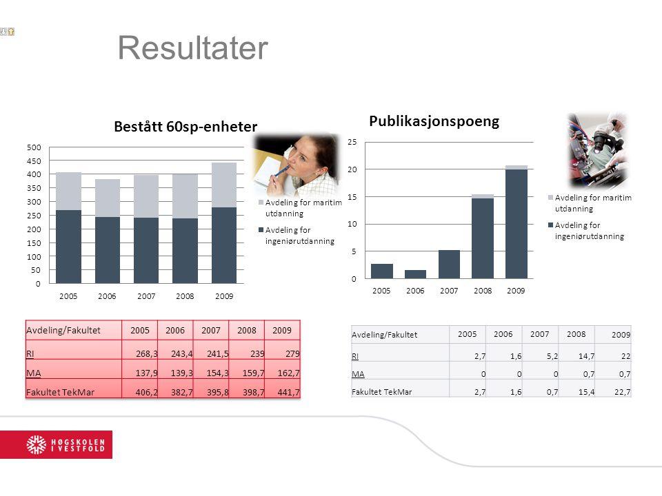 Resultater Avdeling/Fakultet 2005 2006 2007 2008 2009 RI 268,3 243,4