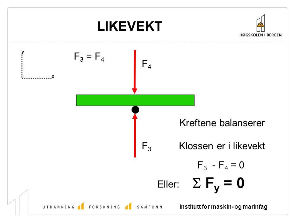 S Fy = 0 LIKEVEKT F3 = F4 F4 Kreftene balanserer F3