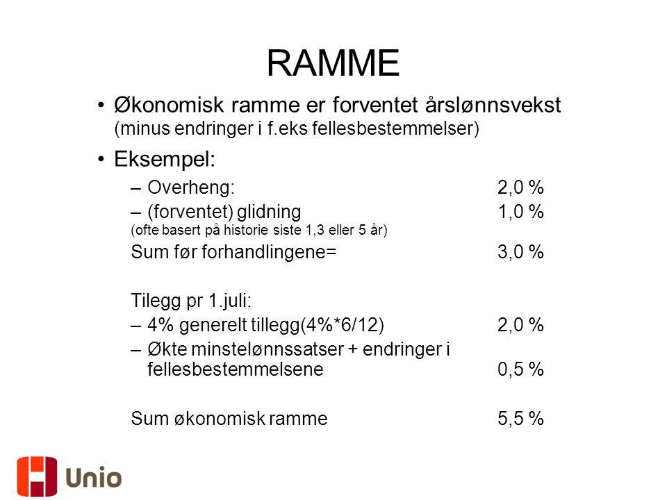 RAMME Økonomisk ramme er forventet årslønnsvekst (minus endringer i f.eks fellesbestemmelser) Eksempel: