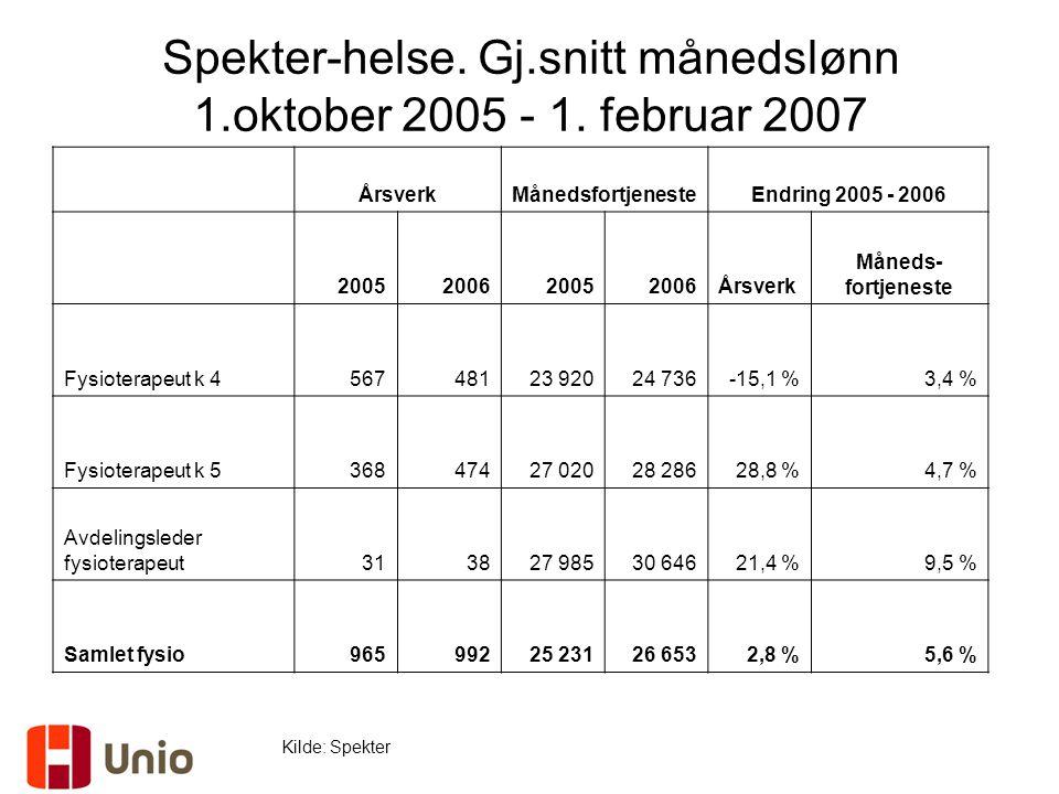 Spekter-helse. Gj.snitt månedslønn 1.oktober 2005 - 1. februar 2007