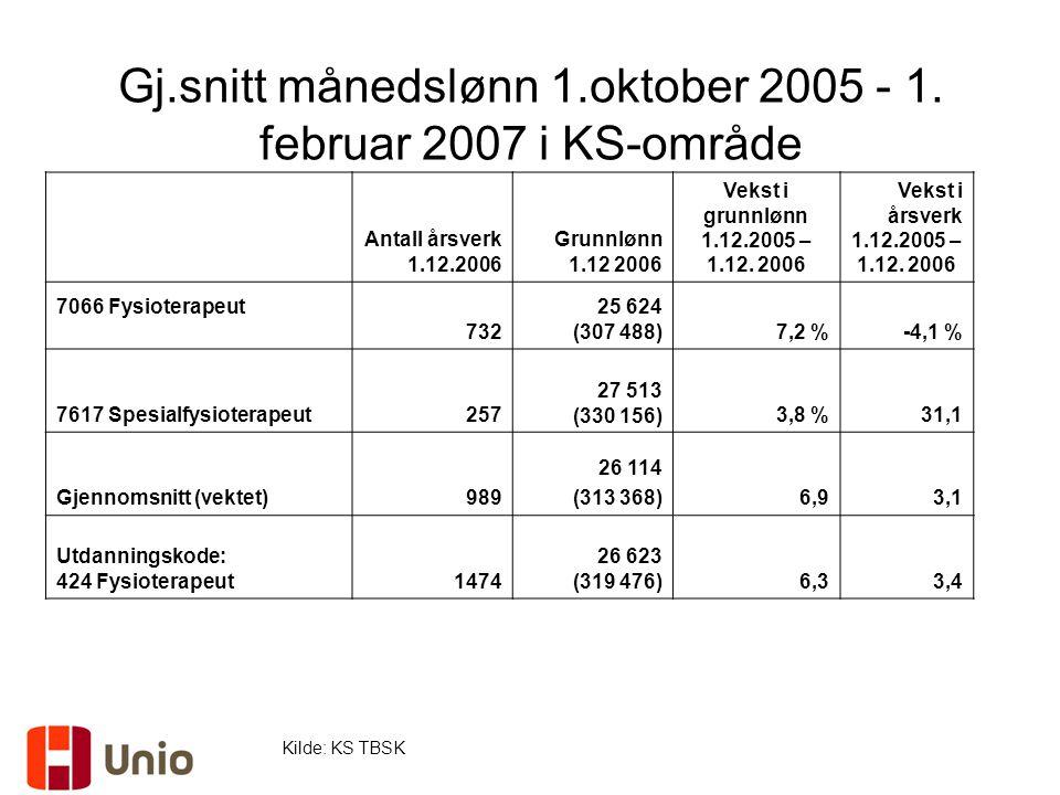 Gj.snitt månedslønn 1.oktober 2005 - 1. februar 2007 i KS-område