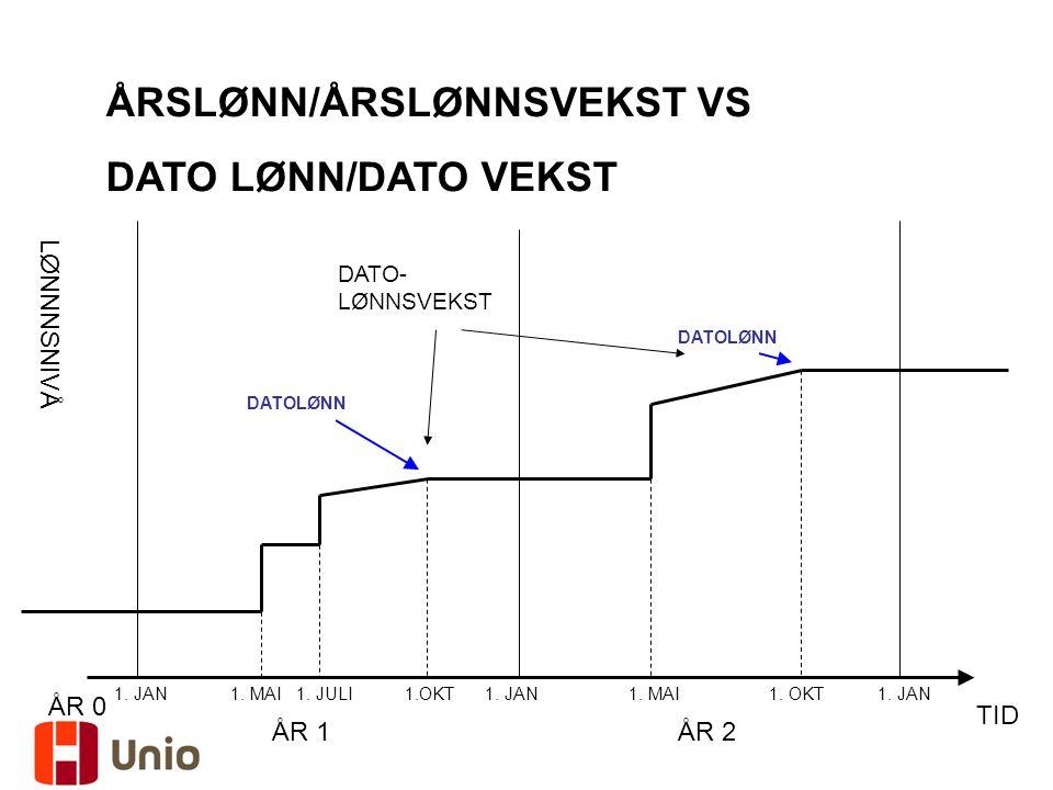 ÅRSLØNN/ÅRSLØNNSVEKST VS DATO LØNN/DATO VEKST