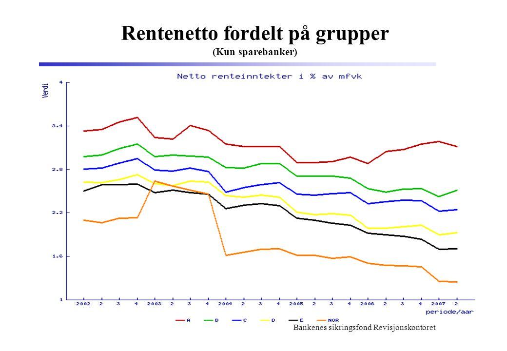 Rentenetto fordelt på grupper (Kun sparebanker)