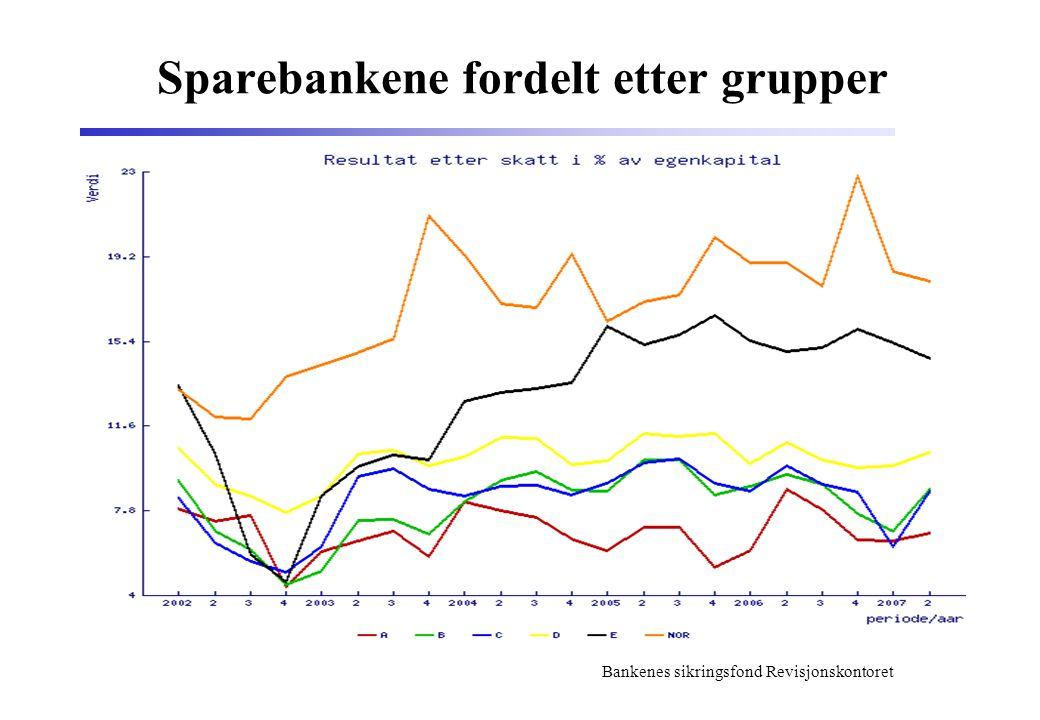Sparebankene fordelt etter grupper