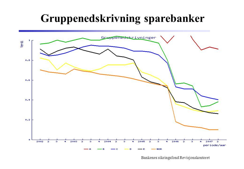 Gruppenedskrivning sparebanker