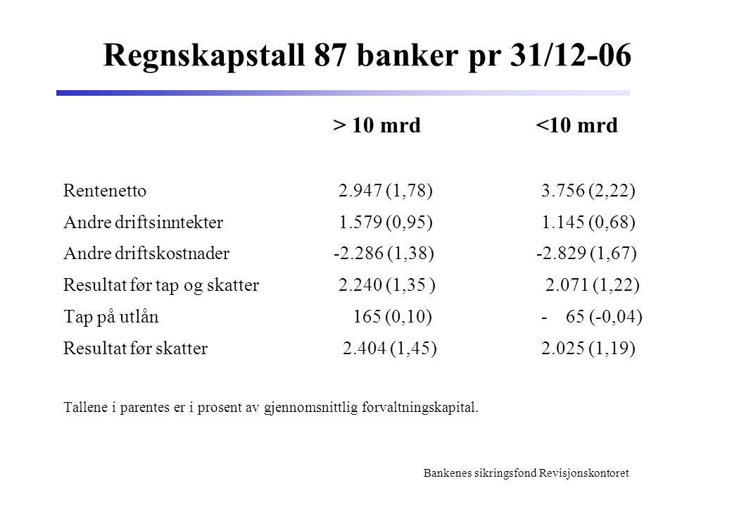 Regnskapstall 87 banker pr 31/12-06