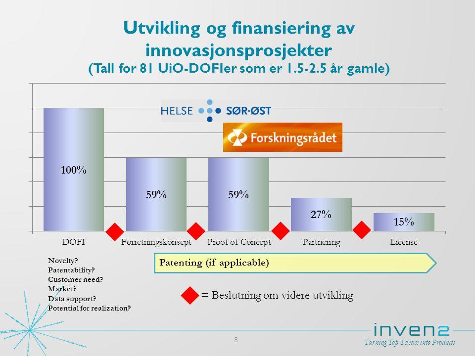 Utvikling og finansiering av innovasjonsprosjekter