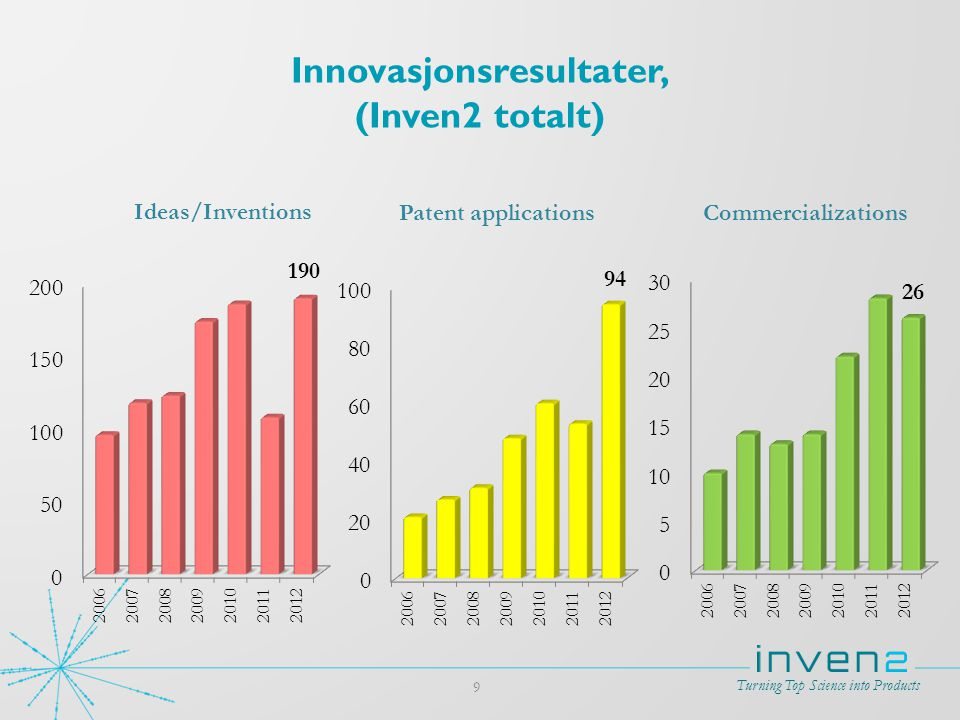 Innovasjonsresultater, (Inven2 totalt)