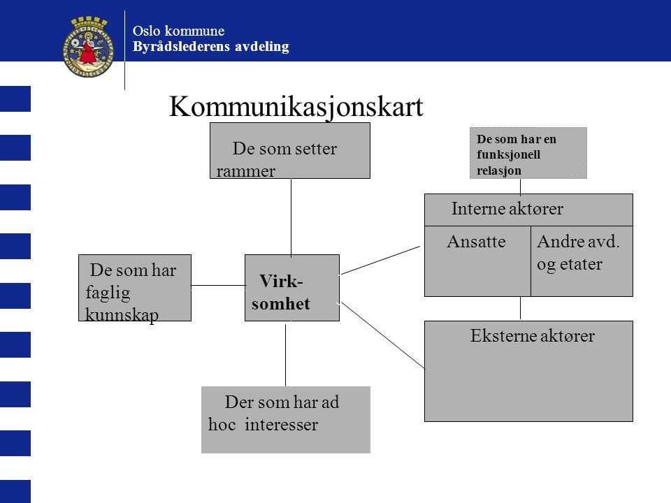 Kommunikasjonskart Andre avd. og etater faglig kunnskap