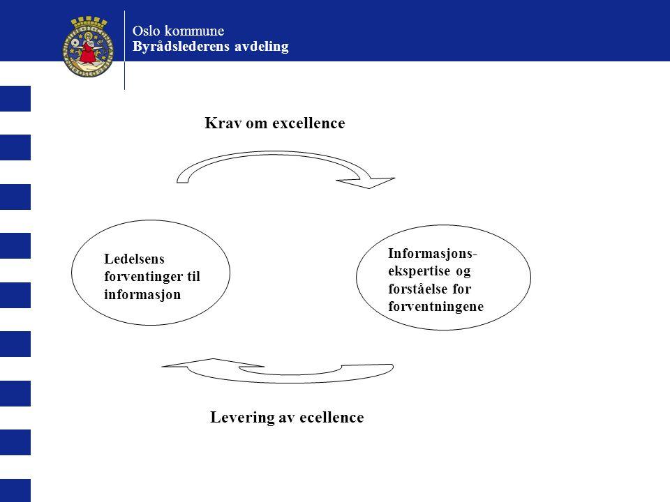 Krav om excellence Levering av ecellence Oslo kommune
