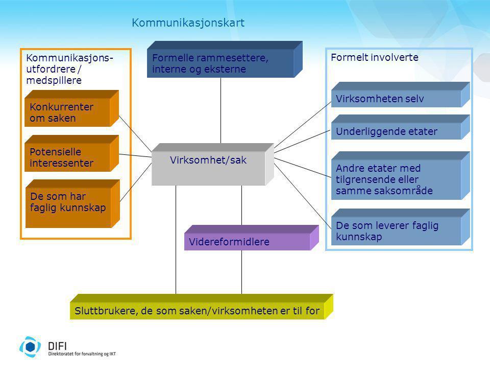Kommunikasjonskart Kommunikasjons-utfordrere / medspillere