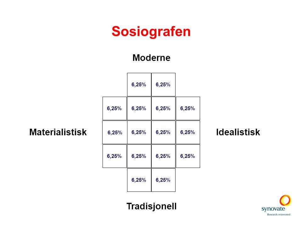 Sosiografen Moderne Materialistisk Idealistisk Tradisjonell 6,25%