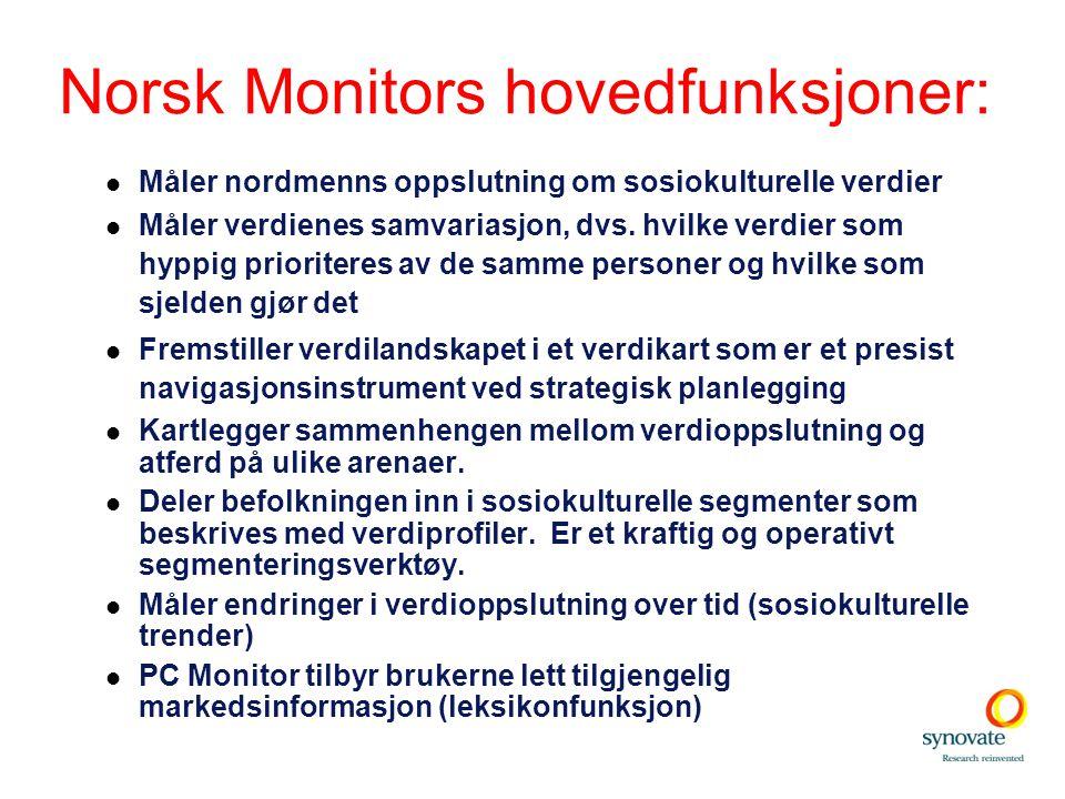 Norsk Monitors hovedfunksjoner: