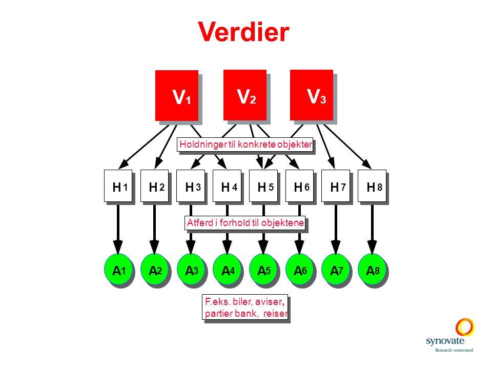 Verdier V1 V2 V3 H H H H H H H H A A A A A A A A