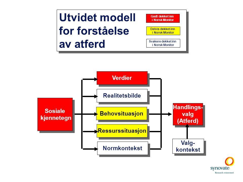 Utvidet modell for forståelse av atferd Verdier Realitetsbilde Sosiale