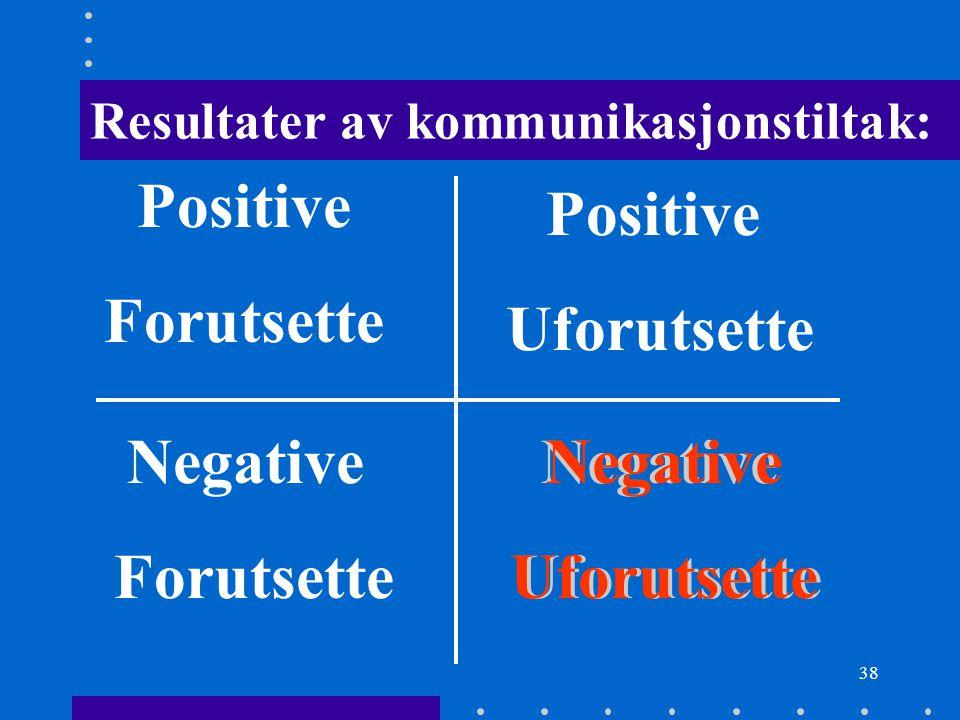 Positive Forutsette Positive Uforutsette Negative Forutsette Negative
