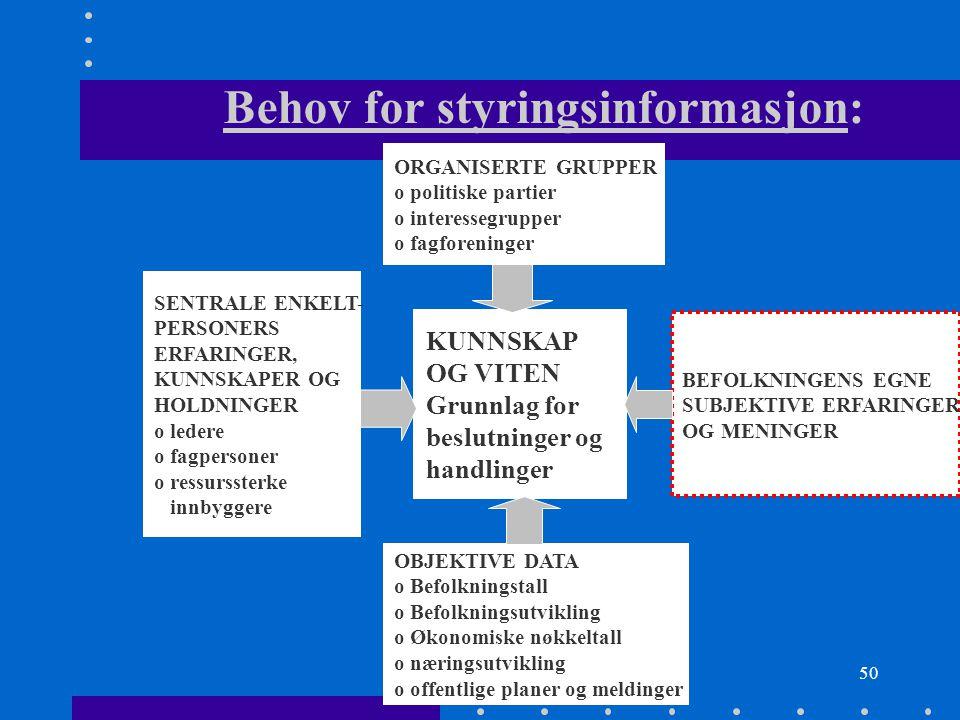 Behov for styringsinformasjon: